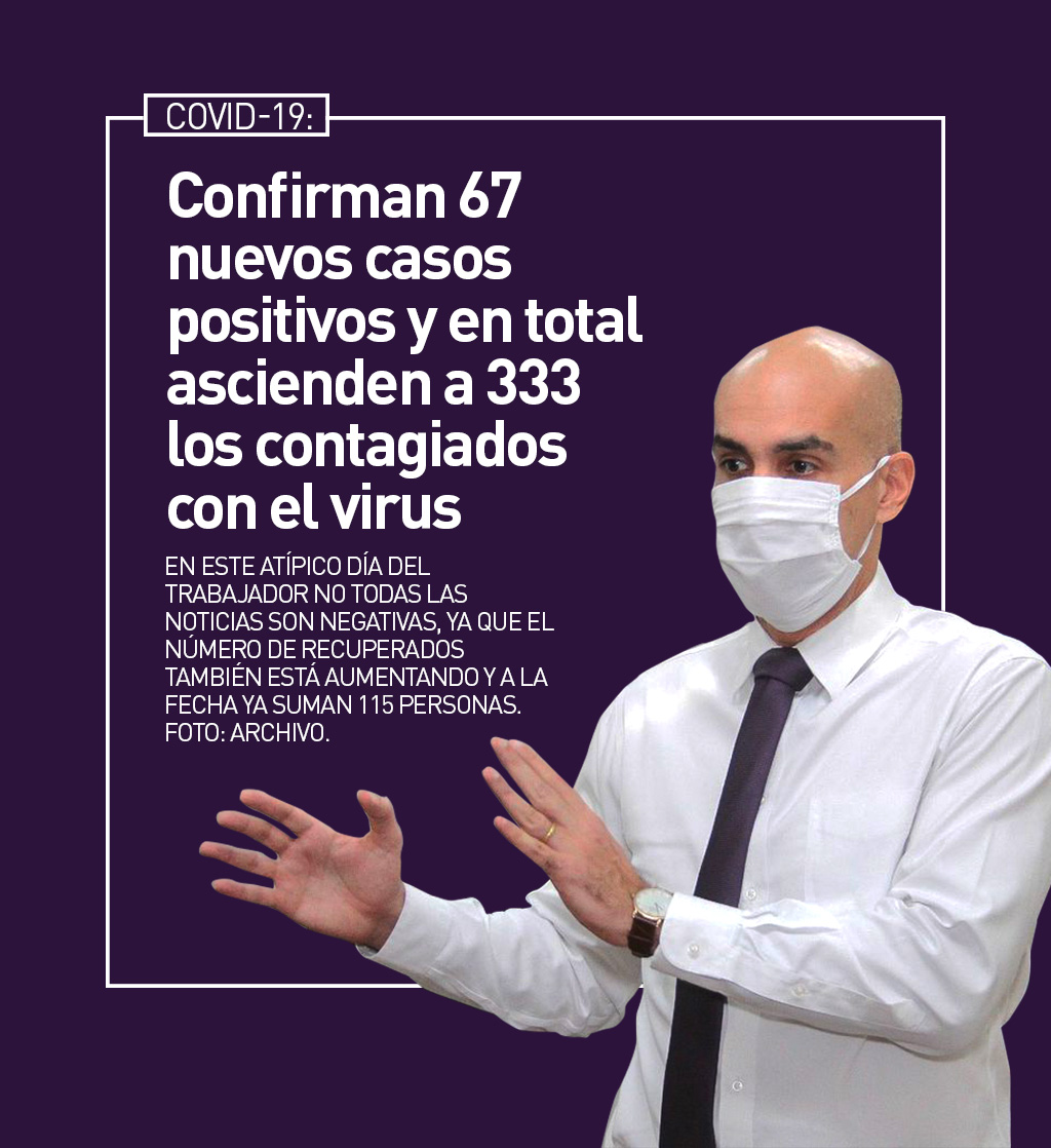 Confirman 67 nuevos casos de COVID-19 y en total ascienden a 333 los contagiados con el virus