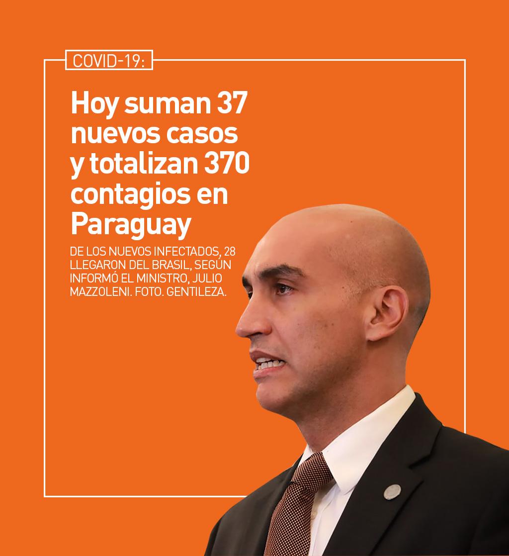 COVID-19: Hoy suman 37 nuevos casos y totalizan 370 contagios en Paraguay